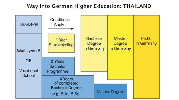 Way into German Higher Education for Thai applicants
